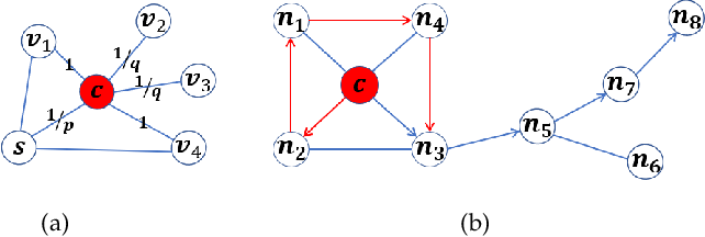 Figure 3 for Representation Learning of Reconstructed Graphs Using Random Walk Graph Convolutional Network