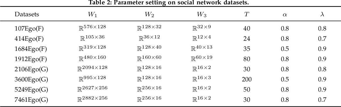 Figure 4 for Representation Learning of Reconstructed Graphs Using Random Walk Graph Convolutional Network