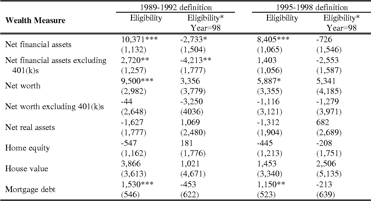 table 6 from 401 ( k ) s and household saving : new evidence from