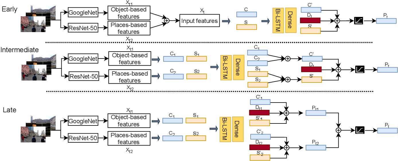 Figure 1 for Unsupervised Video Summarization via Multi-source Features