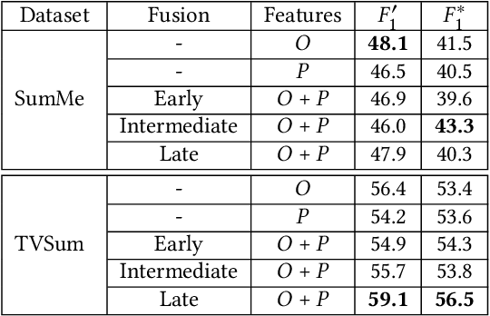 Figure 2 for Unsupervised Video Summarization via Multi-source Features