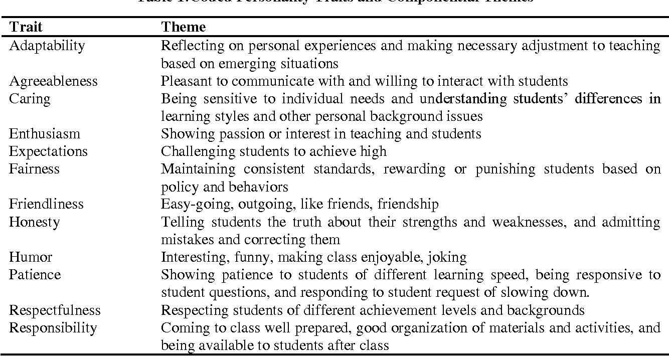 how can a teachers personality influence learning in a classroom