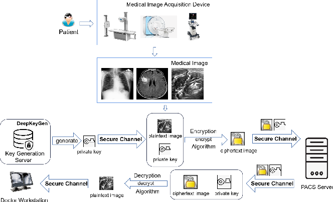 Figure 1 for DeepKeyGen: A Deep Learning-based Stream Cipher Generator for Medical Image Encryption and Decryption