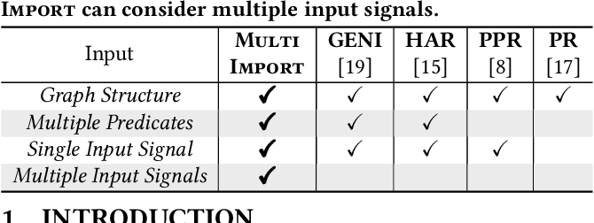 Figure 1 for MultiImport: Inferring Node Importance in a Knowledge Graph from Multiple Input Signals