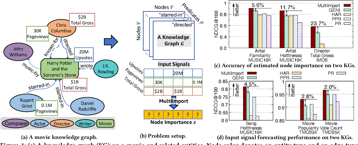 Figure 2 for MultiImport: Inferring Node Importance in a Knowledge Graph from Multiple Input Signals