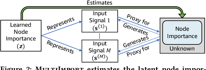 Figure 3 for MultiImport: Inferring Node Importance in a Knowledge Graph from Multiple Input Signals