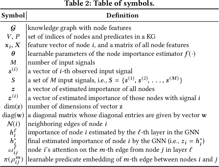 Figure 4 for MultiImport: Inferring Node Importance in a Knowledge Graph from Multiple Input Signals