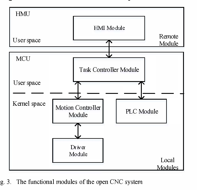 An open CNC system based on EtherCAT network - Semantic Scholar