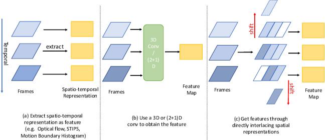 Figure 1 for Temporal Interlacing Network
