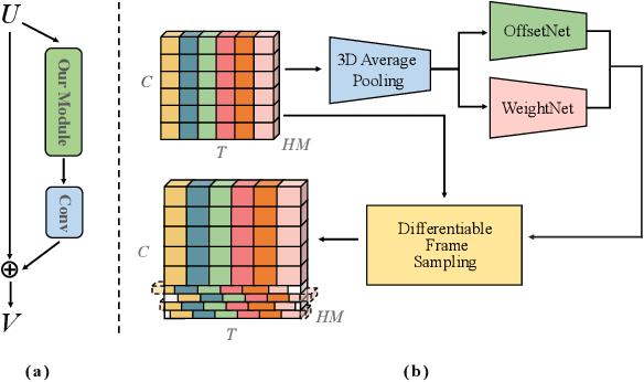 Figure 3 for Temporal Interlacing Network