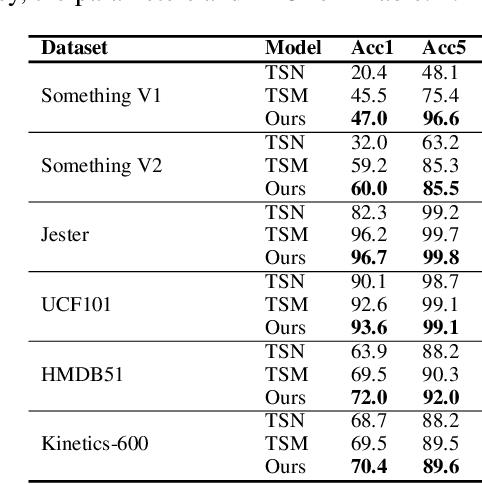 Figure 4 for Temporal Interlacing Network