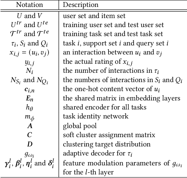 Figure 2 for Task-adaptive Neural Process for User Cold-Start Recommendation