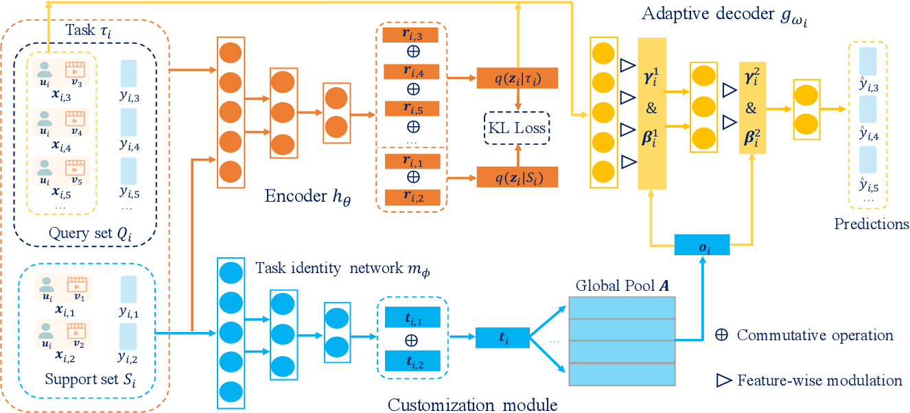 Figure 3 for Task-adaptive Neural Process for User Cold-Start Recommendation