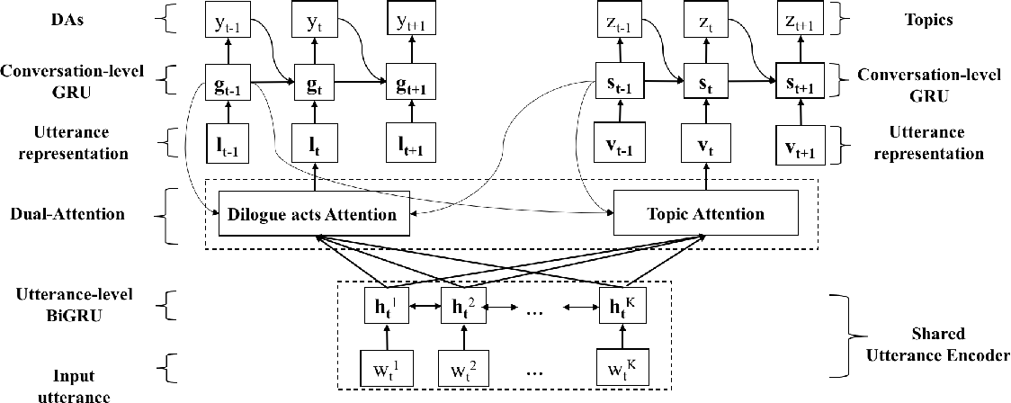 Figure 1 for A Dual-Attention Hierarchical Recurrent Neural Network for Dialogue Act Classification
