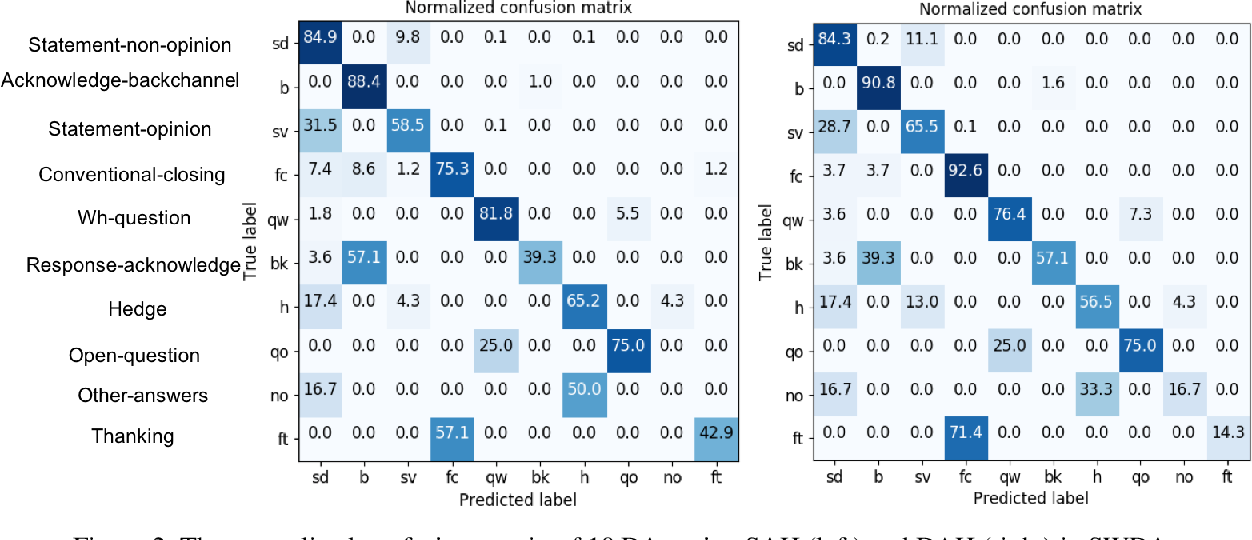 Figure 4 for A Dual-Attention Hierarchical Recurrent Neural Network for Dialogue Act Classification