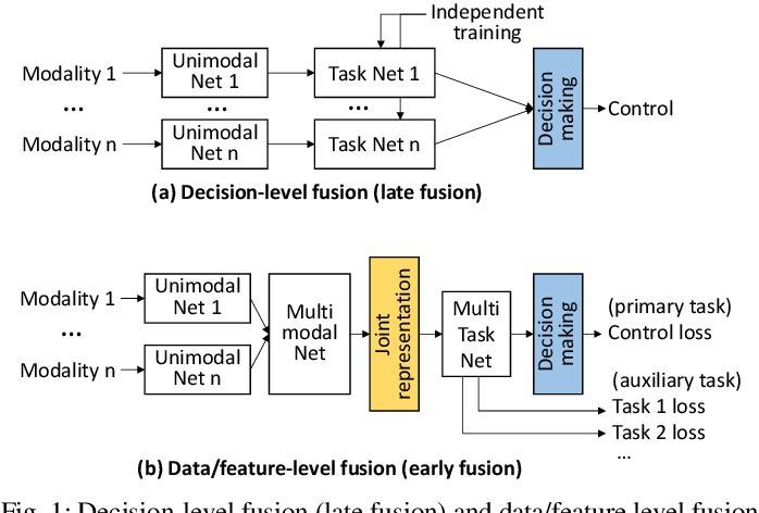 Figure 1 for Software/Hardware Co-design for Multi-modal Multi-task Learning in Autonomous Systems