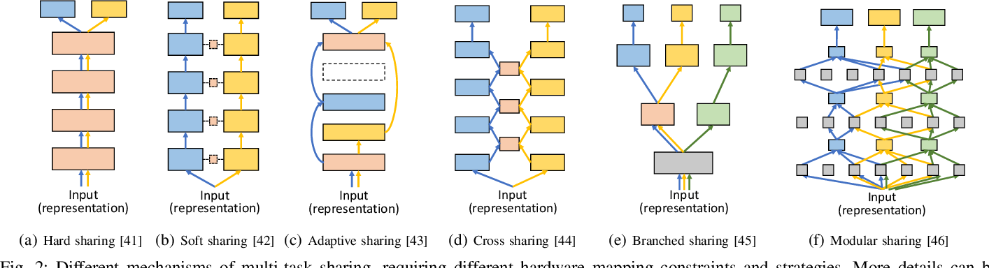 Figure 2 for Software/Hardware Co-design for Multi-modal Multi-task Learning in Autonomous Systems