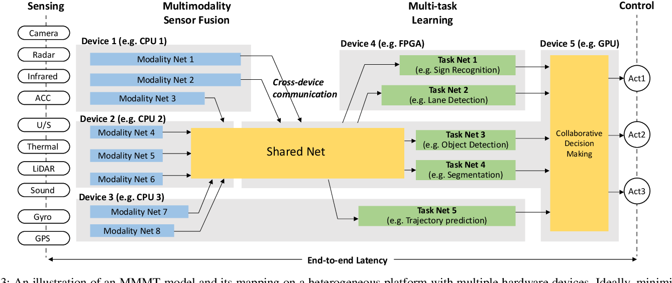 Figure 3 for Software/Hardware Co-design for Multi-modal Multi-task Learning in Autonomous Systems