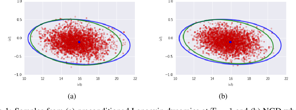Figure 1 for Stochastic natural gradient descent draws posterior samples in function space