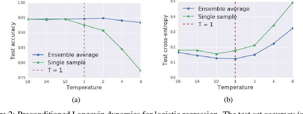 Figure 2 for Stochastic natural gradient descent draws posterior samples in function space