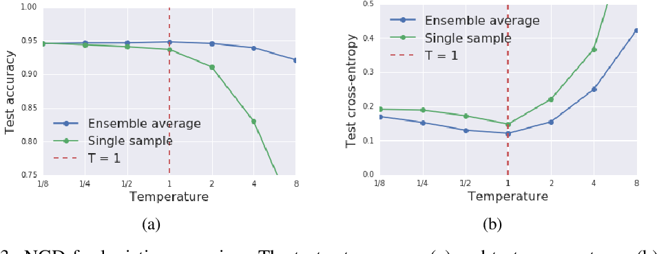 Figure 3 for Stochastic natural gradient descent draws posterior samples in function space