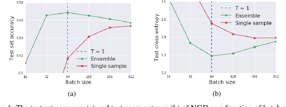Figure 4 for Stochastic natural gradient descent draws posterior samples in function space
