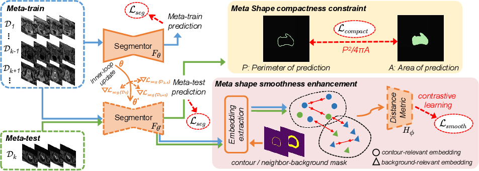 Figure 1 for Shape-aware Meta-learning for Generalizing Prostate MRI Segmentation to Unseen Domains