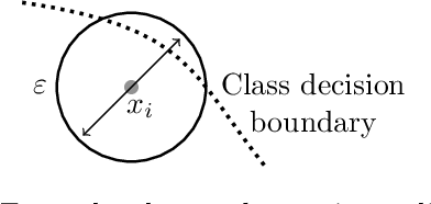 Figure 1 for Adaptive Neighbourhoods for the Discovery of Adversarial Examples