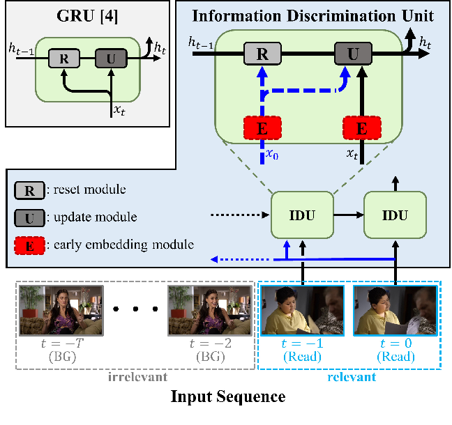 Figure 1 for Learning to Discriminate Information for Online Action Detection