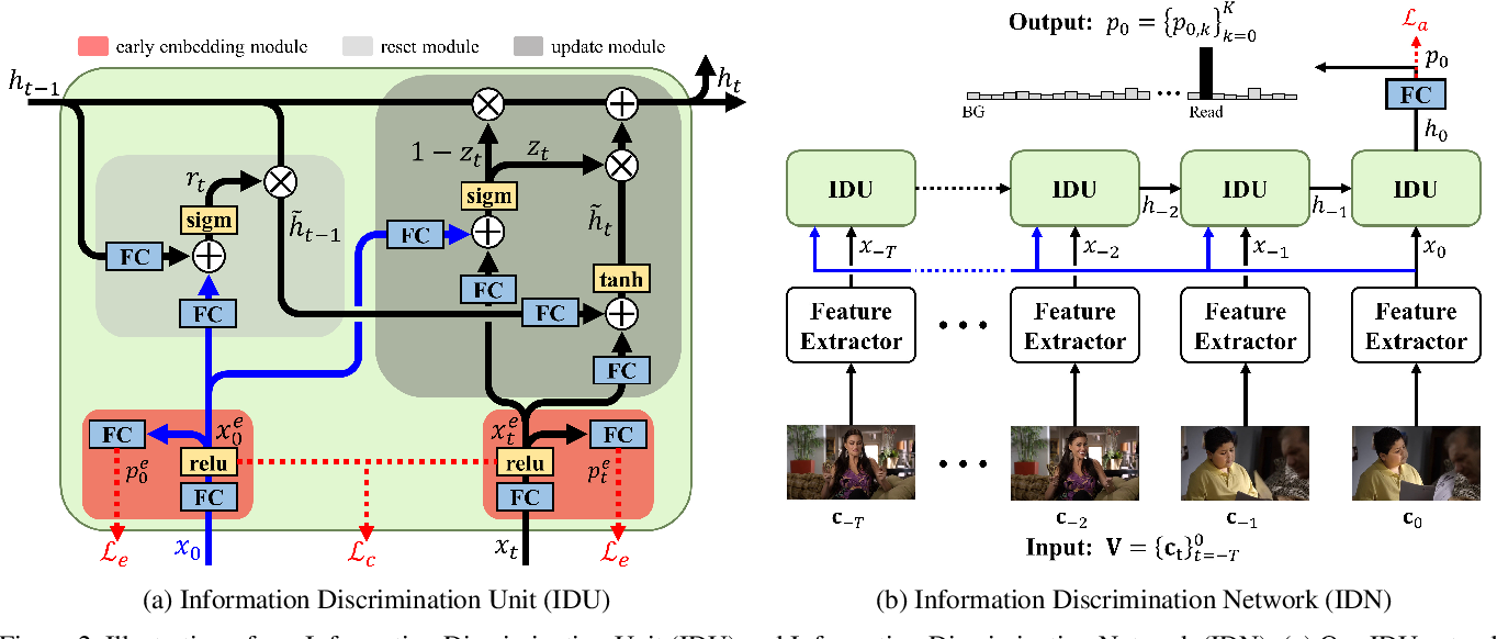 Figure 3 for Learning to Discriminate Information for Online Action Detection