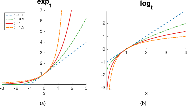 Figure 2 for Low-dimensional Data Embedding via Robust Ranking