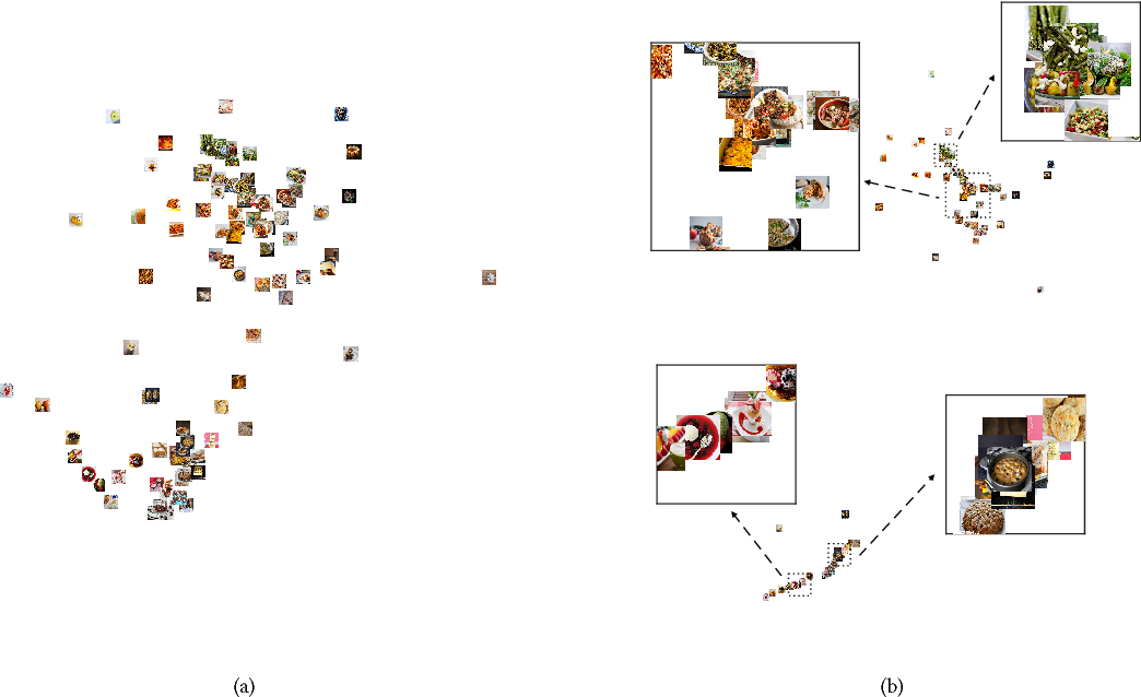 Figure 4 for Low-dimensional Data Embedding via Robust Ranking