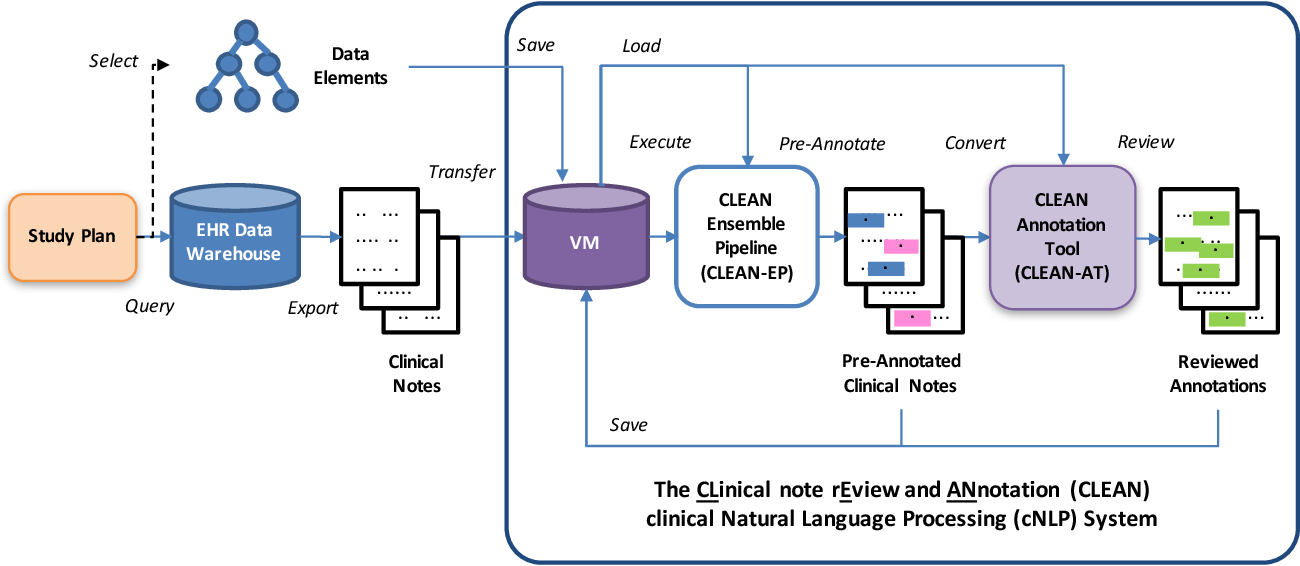 Figure 1 for The Impact of Automatic Pre-annotation in Clinical Note Data Element Extraction - the CLEAN Tool