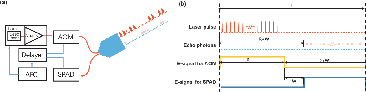 Figure 2 for Single-photon imaging over 200 km