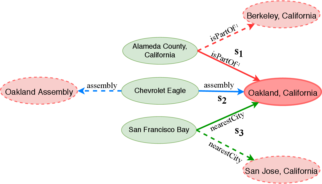 Figure 1 for SE-KGE: A Location-Aware Knowledge Graph Embedding Model for Geographic Question Answering and Spatial Semantic Lifting