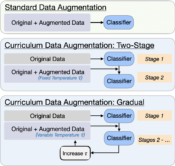 Figure 1 for Few-Shot Text Classification with Triplet Networks, Data Augmentation, and Curriculum Learning