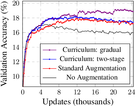 Figure 3 for Few-Shot Text Classification with Triplet Networks, Data Augmentation, and Curriculum Learning