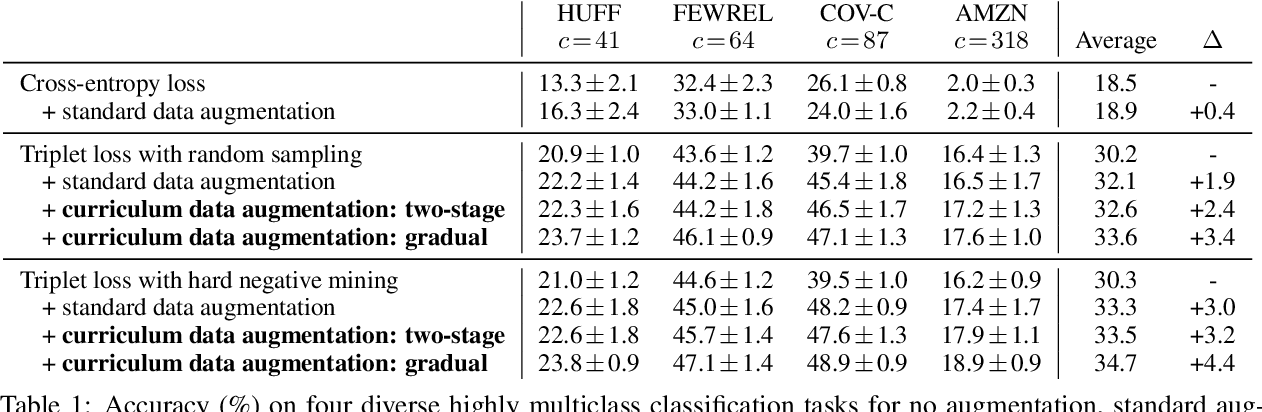 Figure 2 for Few-Shot Text Classification with Triplet Networks, Data Augmentation, and Curriculum Learning