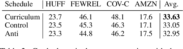 Figure 4 for Few-Shot Text Classification with Triplet Networks, Data Augmentation, and Curriculum Learning