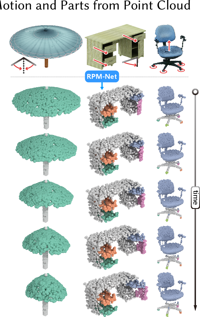 Figure 1 for RPM-Net: Recurrent Prediction of Motion and Parts from Point Cloud