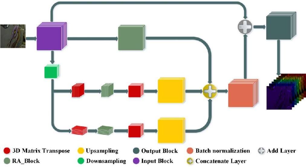 Figure 2 for Deep-learning-based Hyperspectral imaging through a RGB camera