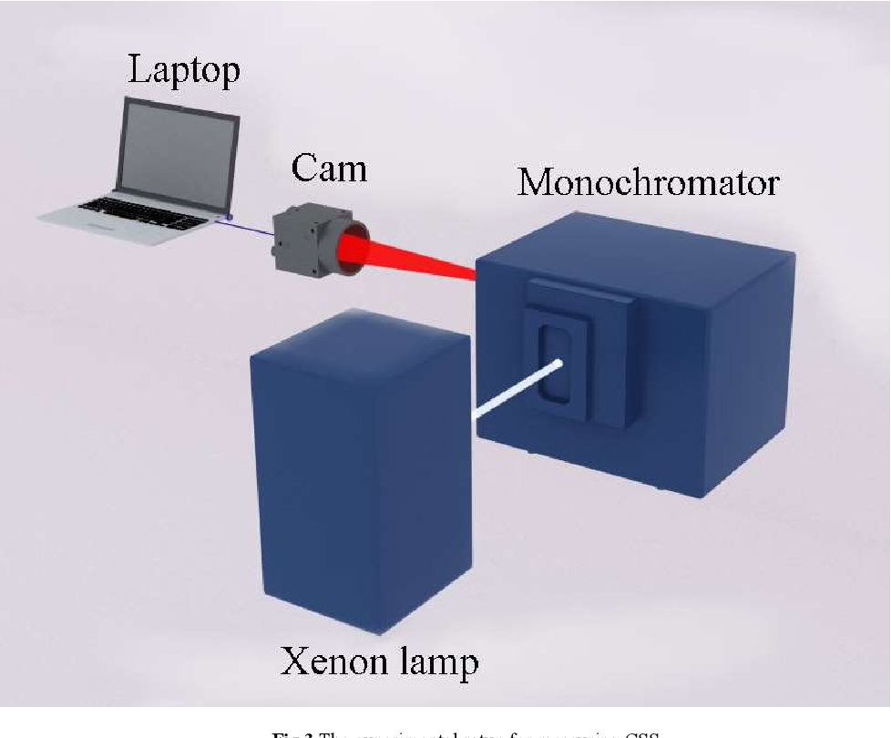 Figure 3 for Deep-learning-based Hyperspectral imaging through a RGB camera