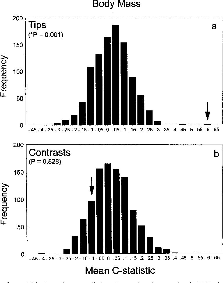 Fig. 4. The test for serial independence applied to Garland and co-workers' (1993) data set of body mass across 49 species of ungulates and carnivores. The arrows indicate the position of the observed mean C-statistic relative to the null hypothesis sampling distribution of randomized mean C-statistics. An asterisk indicates that the P-value of the observed mean C-statistic is statistically significant at an alpha of 0.05. The frequency distribution in (a) represents the mean C-statistics calculated from the body mass data along the tips of the phylogeny (tips), whereas the frequency distribution in (b) represents the mean C-statistics calculated from independent contrasts.