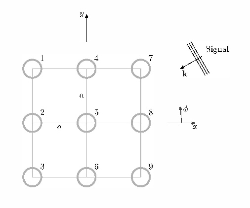 Fig. 1. Top view of the geometry of the vector sensor array. A circle represents a vector sensor, indexed from 1 to 9.