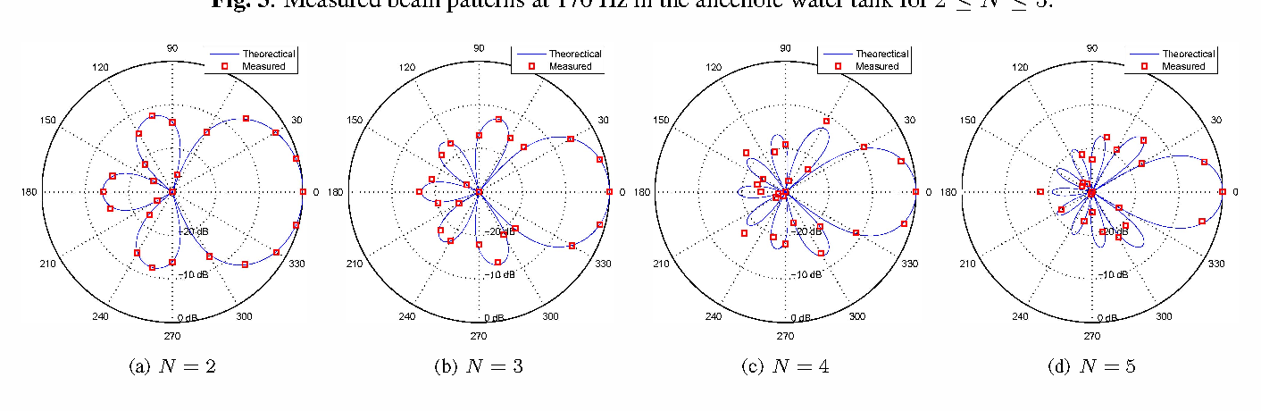 Fig. 4. Measured beam patterns at 170 Hz in the lake for 2 :s: N :s: 5.