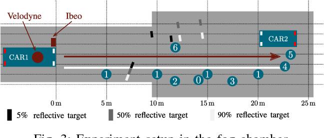Figure 4 for A Benchmark for Lidar Sensors in Fog: Is Detection Breaking Down?