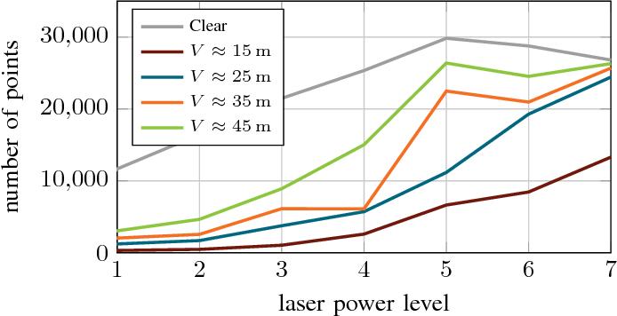 Figure 2 for A Benchmark for Lidar Sensors in Fog: Is Detection Breaking Down?