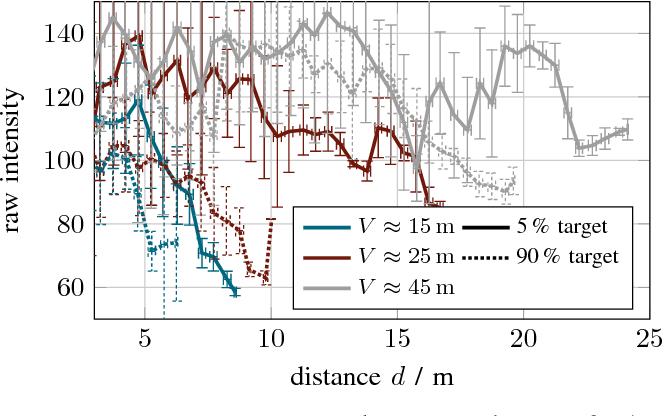 Figure 3 for A Benchmark for Lidar Sensors in Fog: Is Detection Breaking Down?