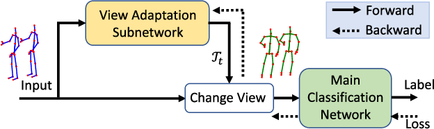 Figure 3 for View Adaptive Neural Networks for High Performance Skeleton-based Human Action Recognition