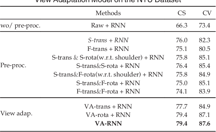 Figure 2 for View Adaptive Neural Networks for High Performance Skeleton-based Human Action Recognition